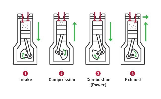Four-Stroke-Engine-Graphic