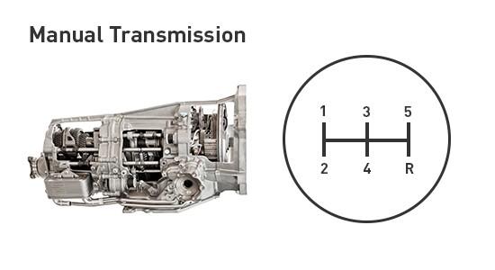 Gráfico de transmisión manual